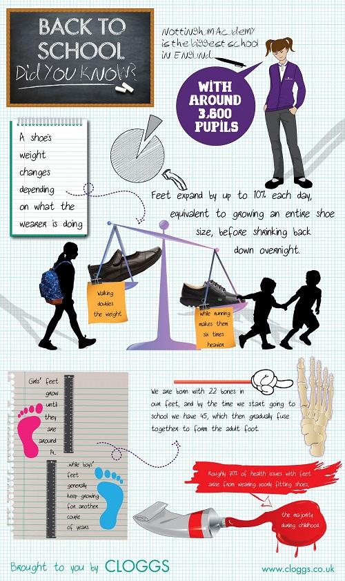 Consejos para elegir los zapatos colegiales #infografía